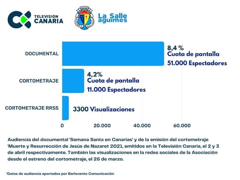 Audiencia de La Pasión en Televisión Canaria